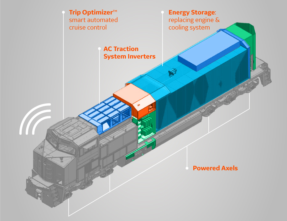 BNSF leads the charge on testing battery electric locomotive