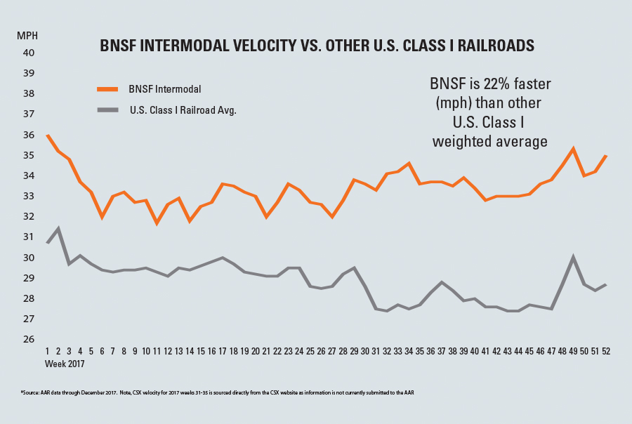 Intermodal | How BNSF Delivers More